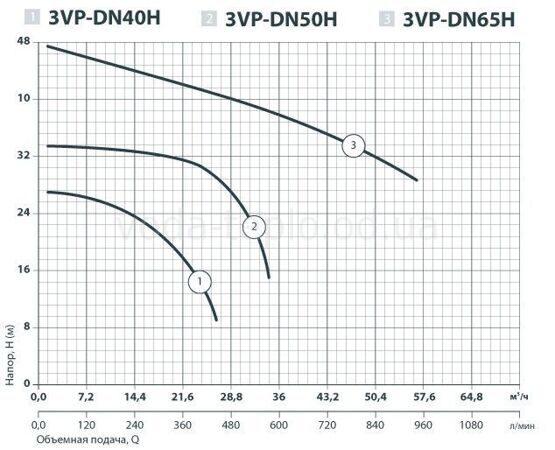 3VPDN-40H
